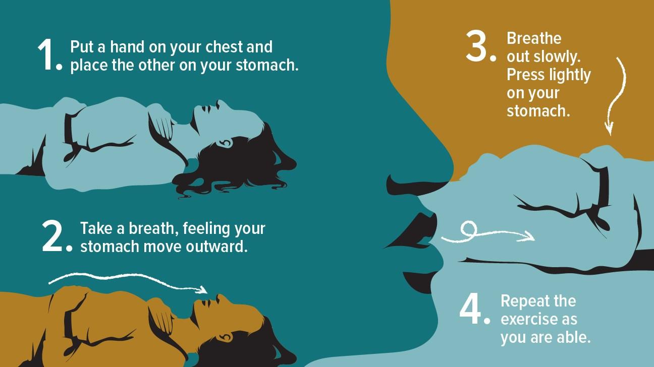 diagram of steps of deep breathing explained below