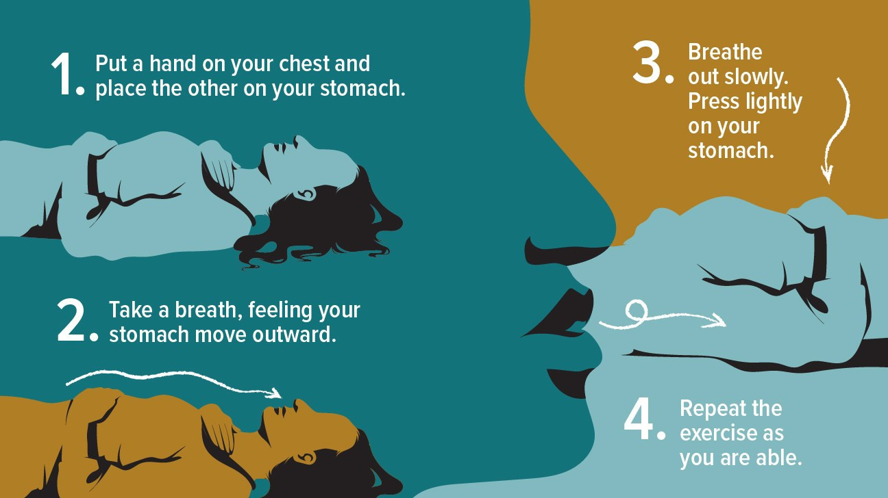 4 steps to breathing illustration described in the blog post